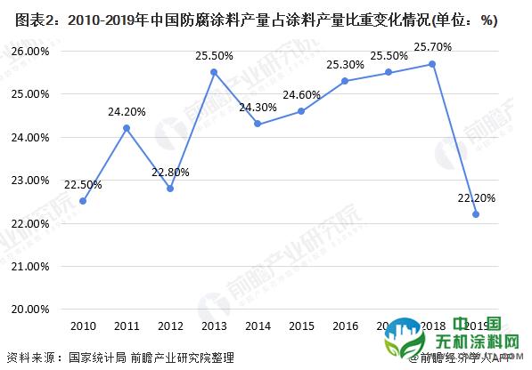 2020年中国防腐涂料行业供需现状分析 广州地区为生产、销售大省 涂料在线,coatingol.com