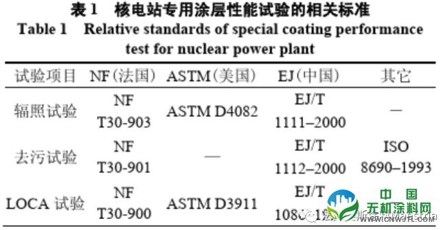 中美对抗,美国核电涂料遭禁用,解决方案在这里! 中国无机涂料网,coatingol.com