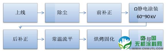 自行车涂装工艺环?;慕?中国无机涂料网,coatingol.com