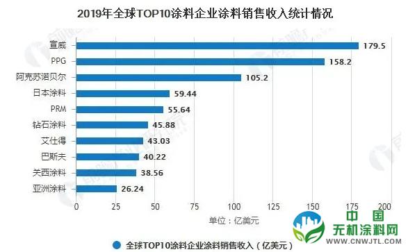 2020年全球涂料行业市场分析:市场规模超1700亿美元 建筑涂料仍表现强劲 中国无机涂料网,coatingol.com