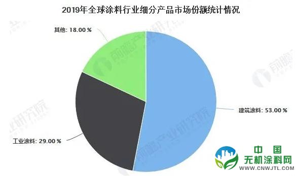 2020年全球涂料行业市场分析:市场规模超1700亿美元 建筑涂料仍表现强劲 涂料在线,coatingol.com