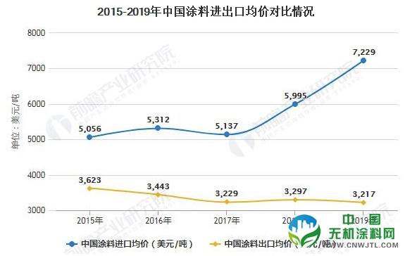 2020年中国涂料行业进出口现状分析 出口单价较偏低乐享彩票平台注册、产品结构仍需进一步改善 涂料在线,coatingol.com