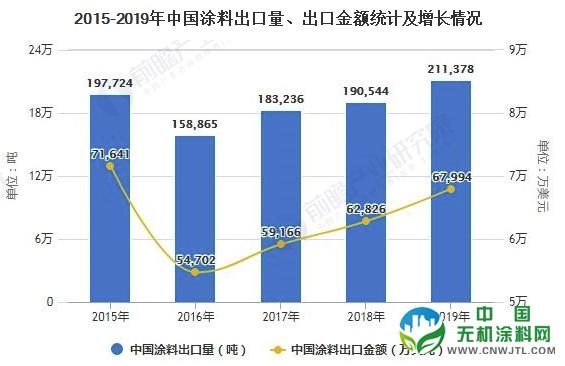2020年中国涂料行业进出口现状分析 出口单价较偏低、产品结构仍需进一步改善 涂料在线,coatingol.com