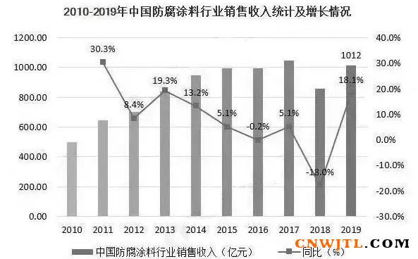 2020年中国防腐涂料行业市场快速增长! 涂料在线,coatingol.com