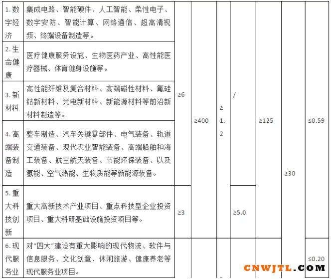 50亿起,涉及新材料领域!《浙江省重大产业项目申报及奖励管理办法》有变化! 中国无机涂料网,coatingol.com